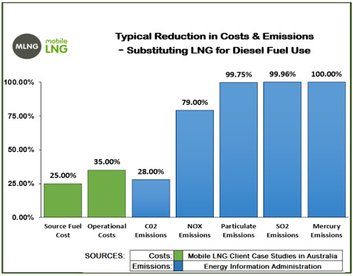 LNG table